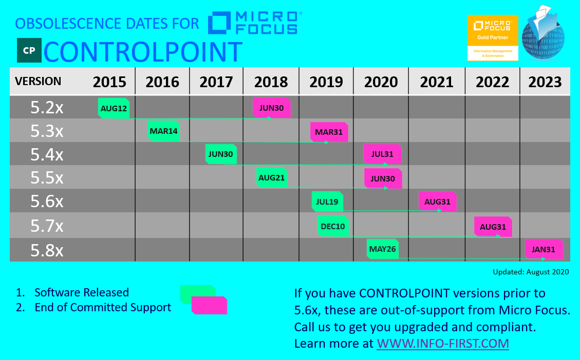 Micro Focus ControlPoint Obsolescence dates